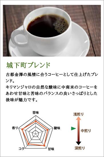 ポイント2倍のおすすめコーヒー豆城下町ブレンド