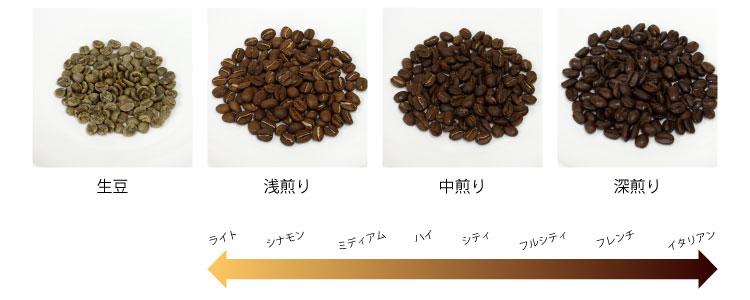 コーヒー豆の焙煎度合い
