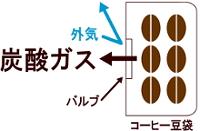 コーヒー豆の袋はバルブ付き袋を使用しております。