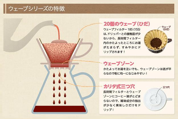 カリタ・ウェーブシリーズは手軽にプロ並みのコーヒーを淹れる事が可能です。